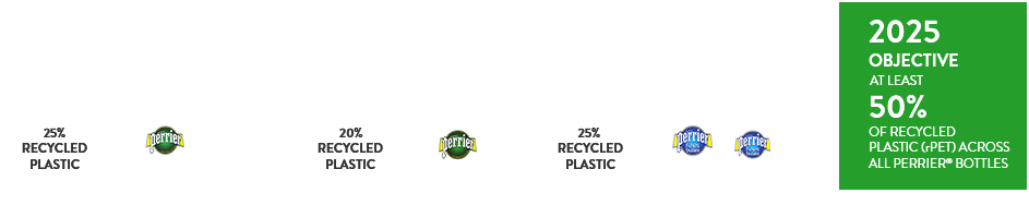 objective 2025 : 50% PET recycled